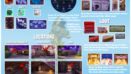 Fortnite Visual Loot Guide